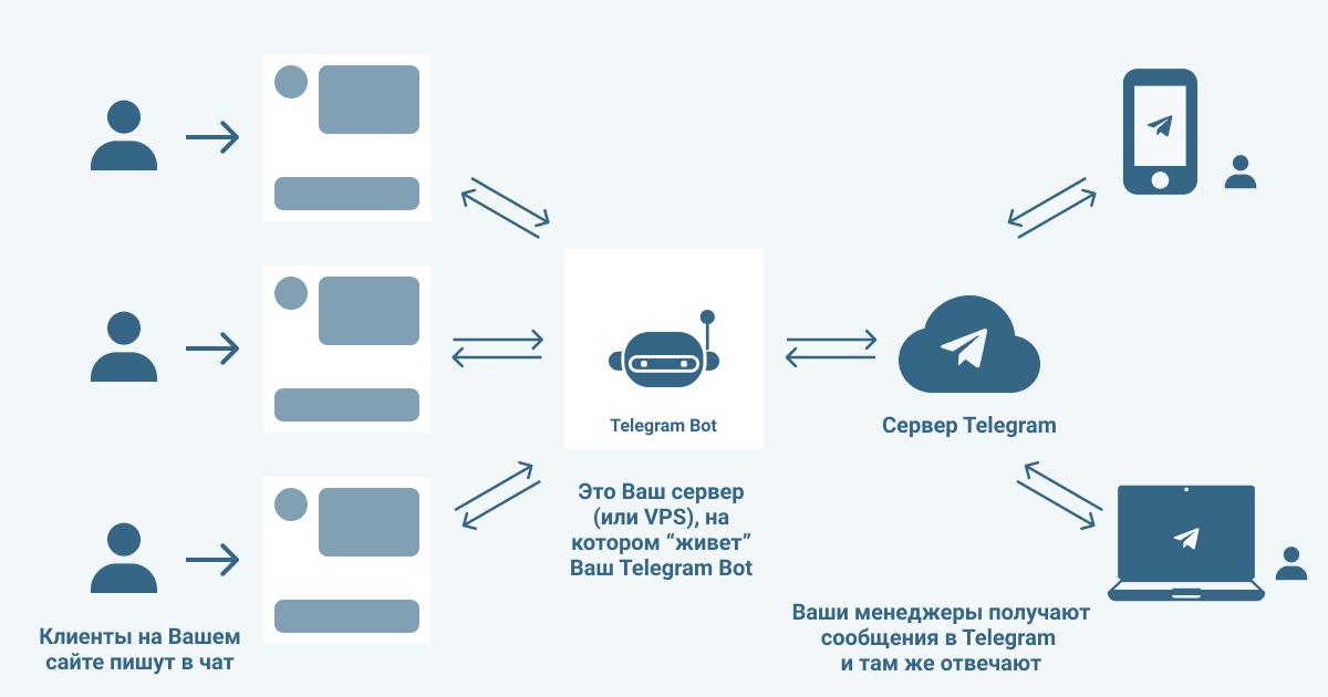 SAPID INFO: Как создать telegram-бота для получения лидов с сайта в telegram