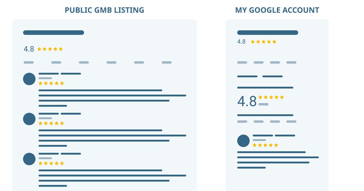 SAPID INFO: Google My Business не публикует отзывы пользователей: что не так?